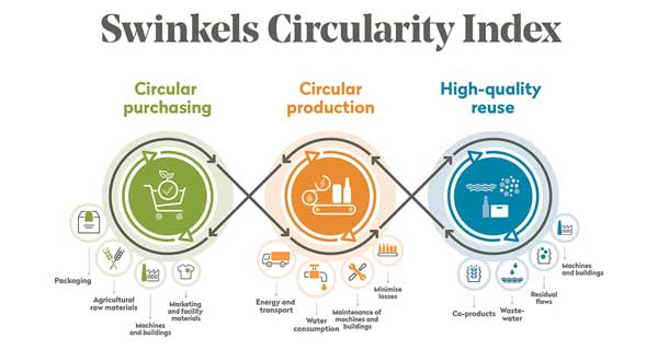 Swinkels Circularity Index is determination to make a difference